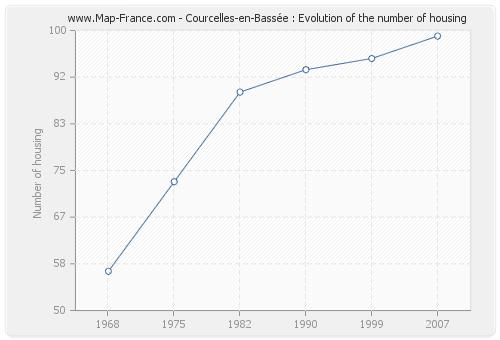 Courcelles-en-Bassée : Evolution of the number of housing