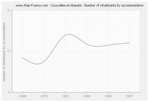 Courcelles-en-Bassée : Number of inhabitants by accommodation