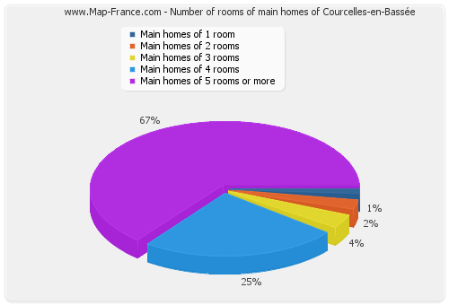 Number of rooms of main homes of Courcelles-en-Bassée