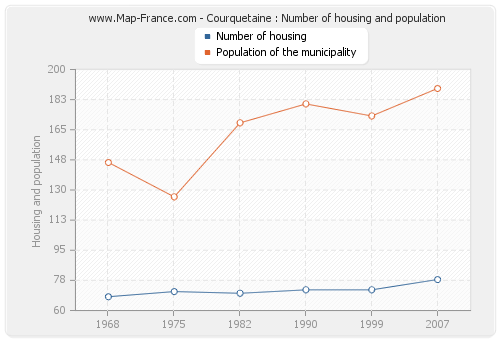 Courquetaine : Number of housing and population