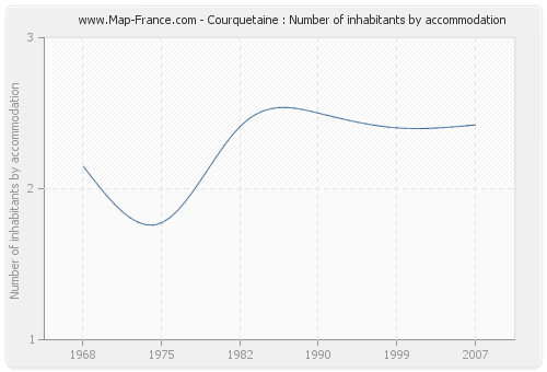 Courquetaine : Number of inhabitants by accommodation