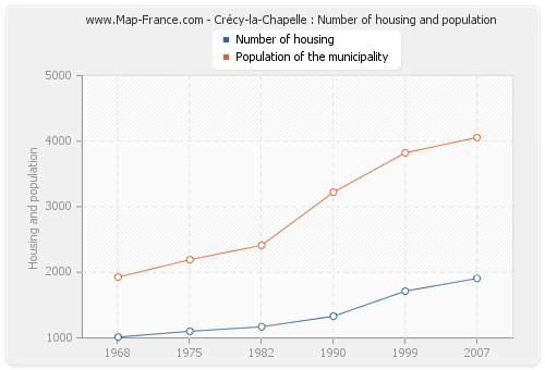 Crécy-la-Chapelle : Number of housing and population