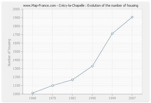 Crécy-la-Chapelle : Evolution of the number of housing
