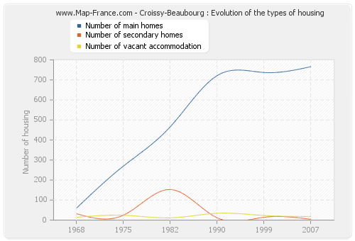 Croissy-Beaubourg : Evolution of the types of housing