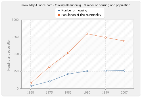 Croissy-Beaubourg : Number of housing and population