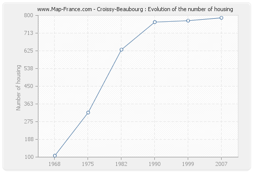 Croissy-Beaubourg : Evolution of the number of housing