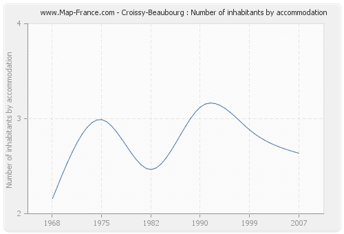 Croissy-Beaubourg : Number of inhabitants by accommodation