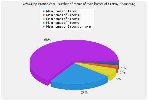Number of rooms of main homes of Croissy-Beaubourg