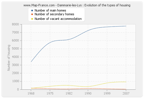 Dammarie-les-Lys : Evolution of the types of housing