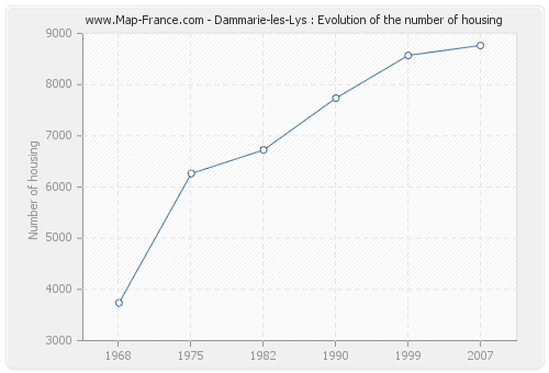 Dammarie-les-Lys : Evolution of the number of housing