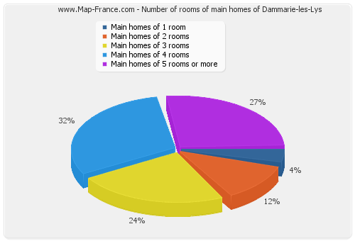 Number of rooms of main homes of Dammarie-les-Lys