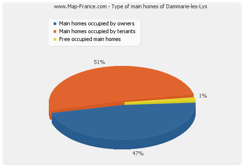 Type of main homes of Dammarie-les-Lys