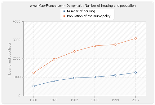 Dampmart : Number of housing and population