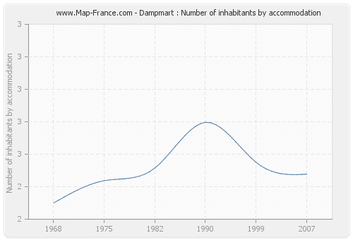 Dampmart : Number of inhabitants by accommodation