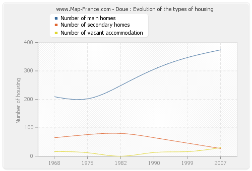 Doue : Evolution of the types of housing