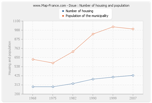 Doue : Number of housing and population