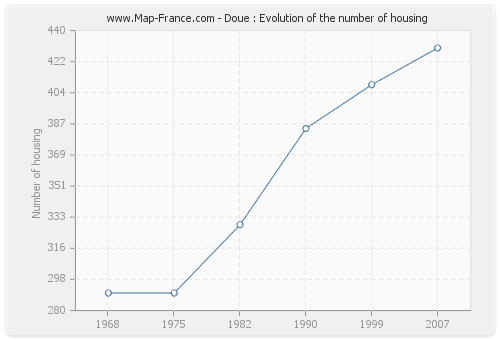 Doue : Evolution of the number of housing