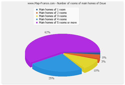 Number of rooms of main homes of Doue