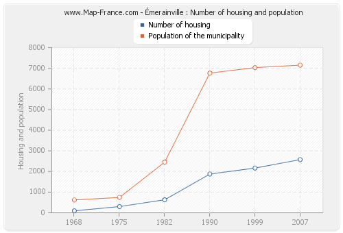 Émerainville : Number of housing and population