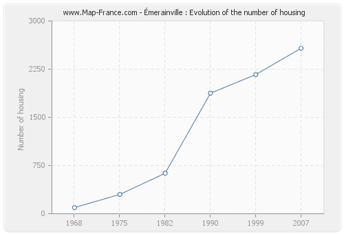 Émerainville : Evolution of the number of housing