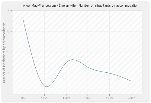Émerainville : Number of inhabitants by accommodation