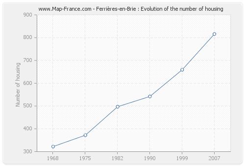 Ferrières-en-Brie : Evolution of the number of housing