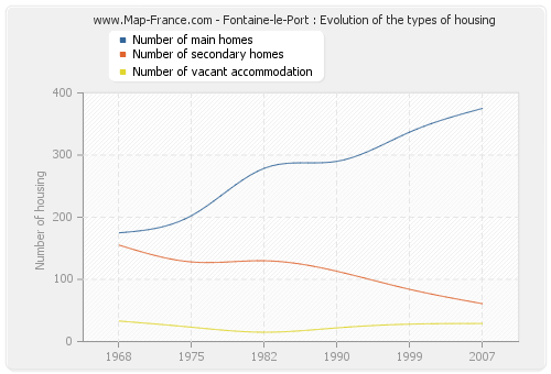 Fontaine-le-Port : Evolution of the types of housing