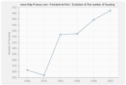 Fontaine-le-Port : Evolution of the number of housing