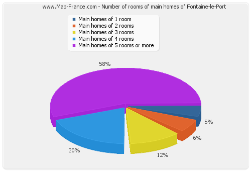 Number of rooms of main homes of Fontaine-le-Port