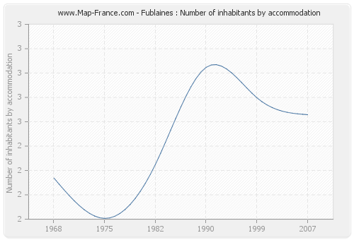 Fublaines : Number of inhabitants by accommodation