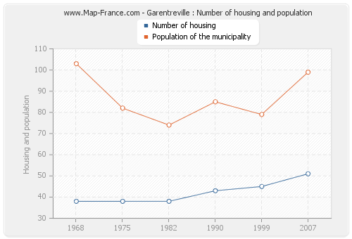 Garentreville : Number of housing and population