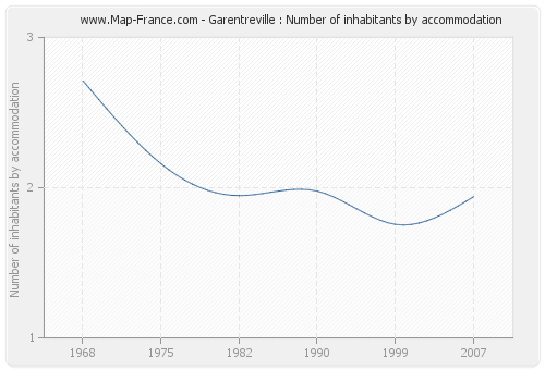Garentreville : Number of inhabitants by accommodation