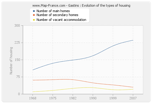 Gastins : Evolution of the types of housing