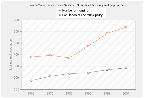 Gastins : Number of housing and population