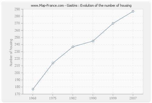 Gastins : Evolution of the number of housing