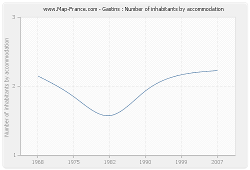 Gastins : Number of inhabitants by accommodation