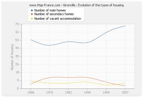 Gironville : Evolution of the types of housing
