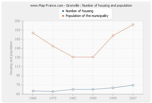 Gironville : Number of housing and population