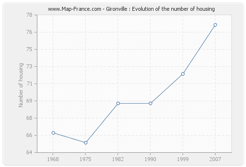 Gironville : Evolution of the number of housing
