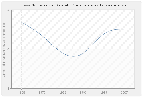 Gironville : Number of inhabitants by accommodation