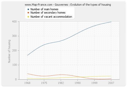Gouvernes : Evolution of the types of housing