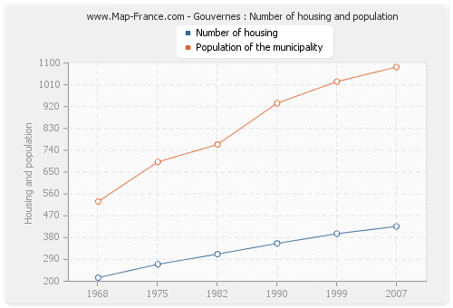 Gouvernes : Number of housing and population
