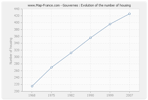 Gouvernes : Evolution of the number of housing
