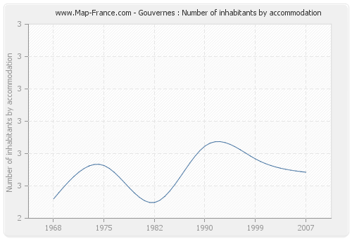 Gouvernes : Number of inhabitants by accommodation