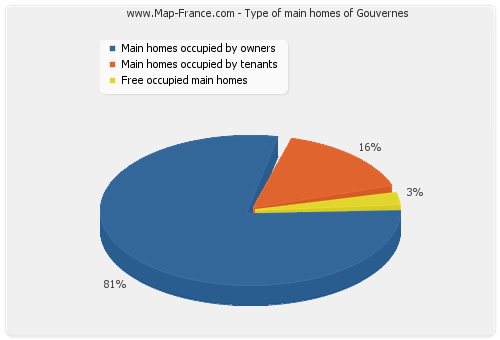 Type of main homes of Gouvernes