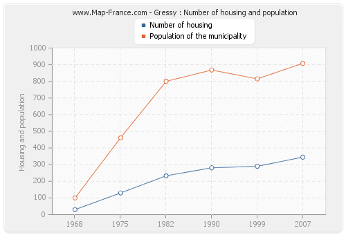 Gressy : Number of housing and population