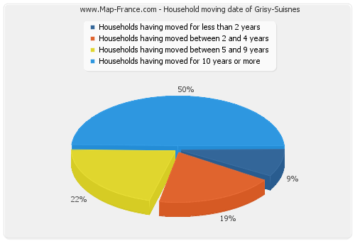 Household moving date of Grisy-Suisnes