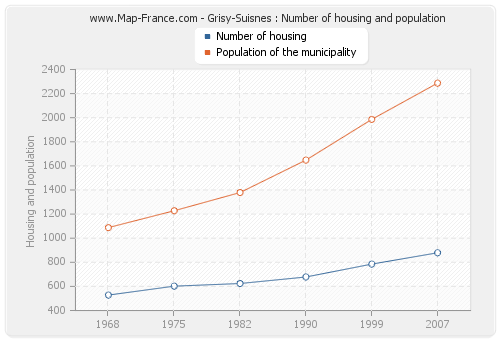 Grisy-Suisnes : Number of housing and population