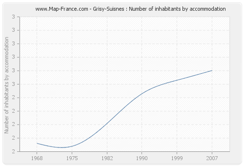 Grisy-Suisnes : Number of inhabitants by accommodation
