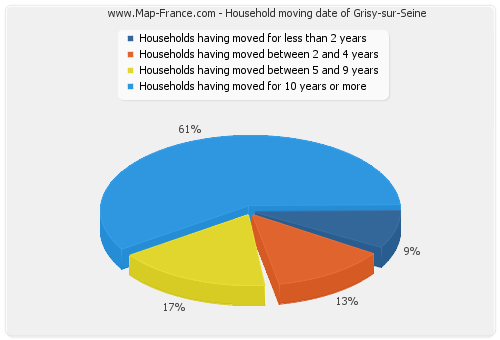 Household moving date of Grisy-sur-Seine